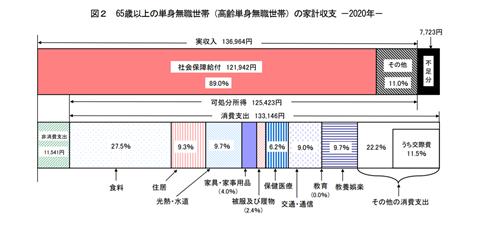 65歳以上の単身無職世帯の家計収支